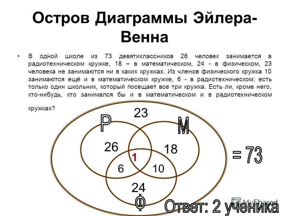 Остров Диаграммы Эйлера- Венна В одной школе из 73 девятиклассников 26 человек занимается в радиотехническом кружке, 18 – в математическом, 24 - в физическом, 23 человека не занимаются ни в каких кружках. Из членов физического кружка 10 занимаются ещ
