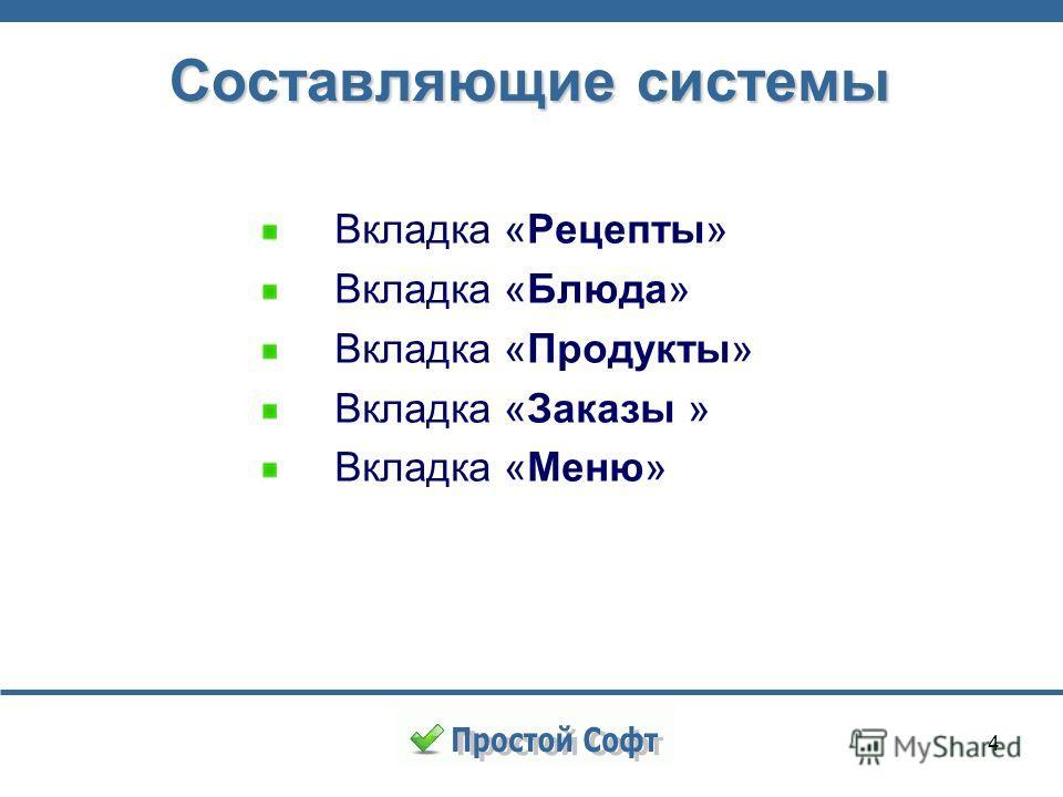 4 Составляющие системы Вкладка «Рецепты» Вкладка «Блюда» Вкладка «Продукты» Вкладка «Заказы » Вкладка «Меню»