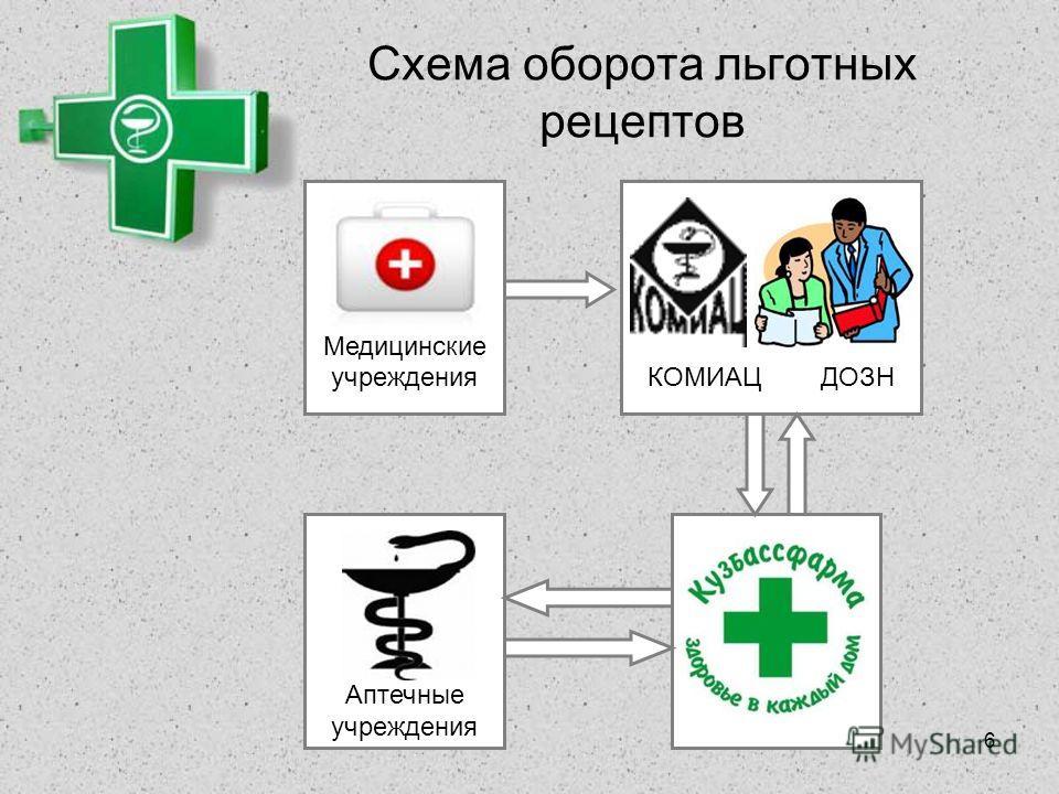 6 Схема оборота льготных рецептов КОМИАЦ ДОЗН Аптечные учреждения Медицинские учреждения