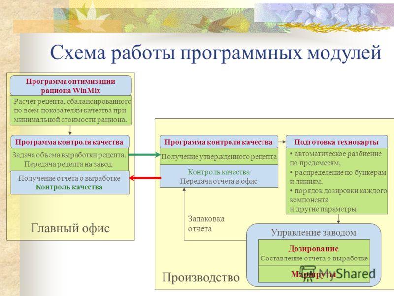 Главный офис Схема работы программных модулей Программа контроля качества Производство Программа контроля качества автоматическое разбиение по предсмесям, распределение по бункерам и линиям, порядок дозировки каждого компонента и другие параметры Упр