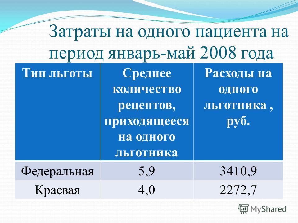Затраты на одного пациента на период январь-май 2008 года Тип льготыСреднее количество рецептов, приходящееся на одного льготника Расходы на одного льготника, руб. Федеральная5,93410,9 Краевая4,02272,7