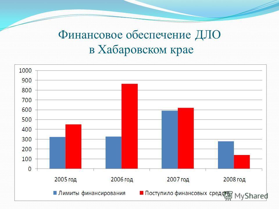 Финансовое обеспечение ДЛО в Хабаровском крае