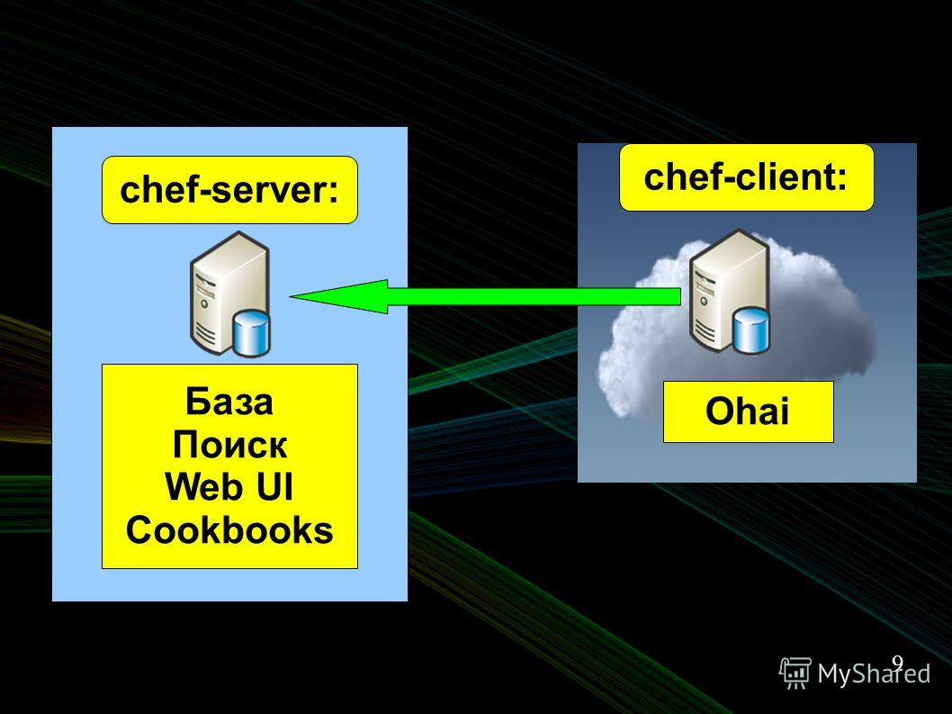 9 chef-client: chef-server: Ohai База Поиск Web UI Cookbooks