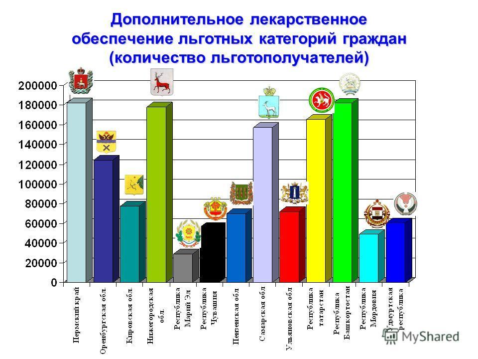 Дополнительное лекарственное обеспечение льготных категорий граждан (количество льготополучателей)
