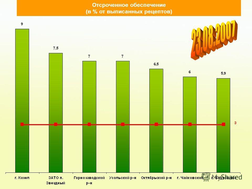 Отсроченное обеспечение (в % от выписанных рецептов)