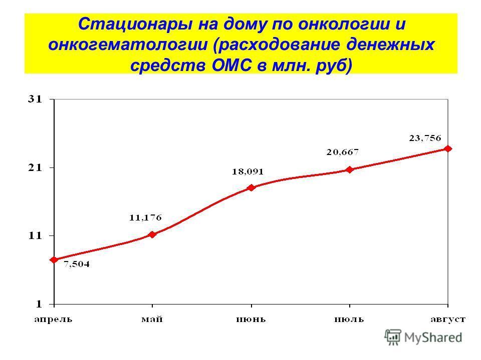 Стационары на дому по онкологии и онкогематологии (расходование денежных средств ОМС в млн. руб)