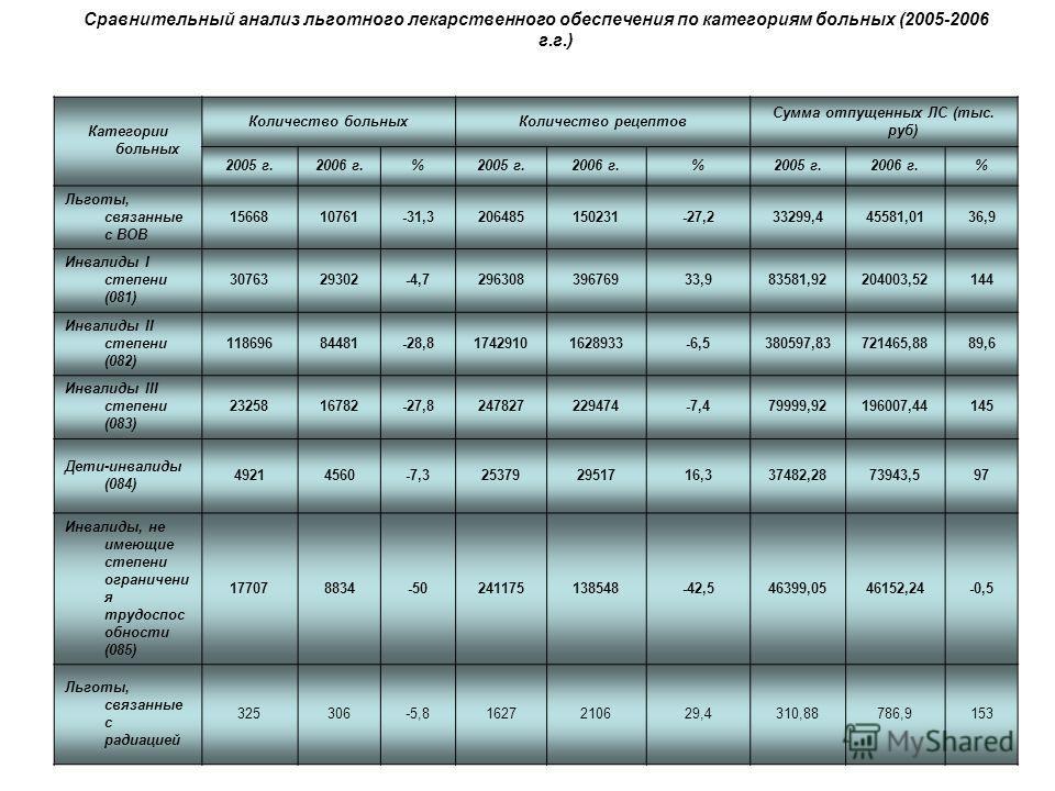 Сравнительный анализ льготного лекарственного обеспечения по категориям больных (2005-2006 г.г.) Категории больных Количество больныхКоличество рецептов Сумма отпущенных ЛС (тыс. руб) 2005 г.2006 г.%2005 г.2006 г.%2005 г.2006 г.% Льготы, связанные с