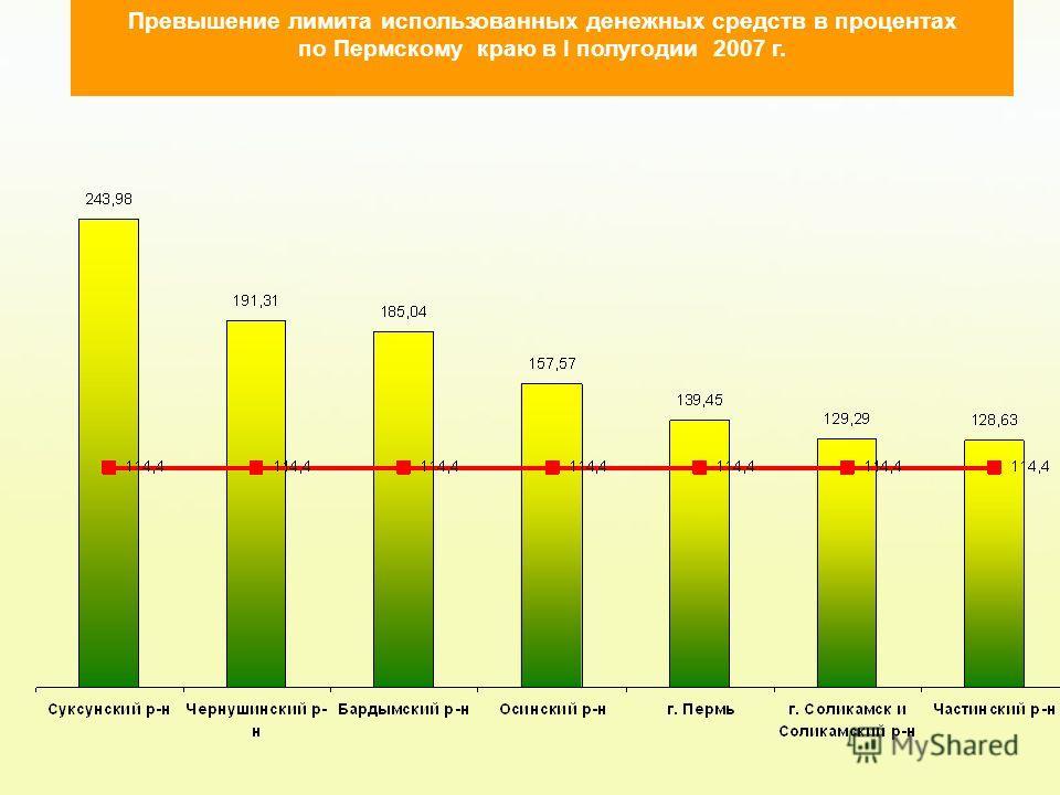 Превышение лимита использованных денежных средств в процентах по Пермскому краю в I полугодии 2007 г.