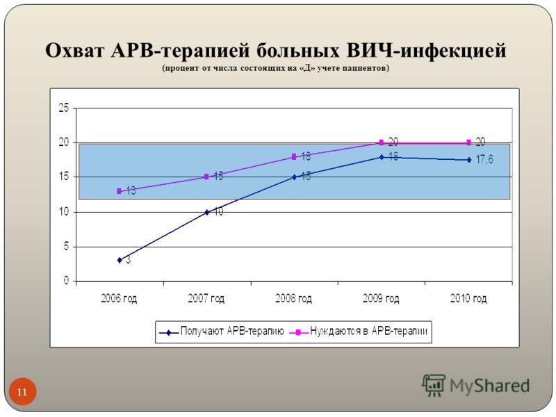 Охват АРВ-терапией больных ВИЧ-инфекцией (процент от числа состоящих на «Д» учете пациентов) 11