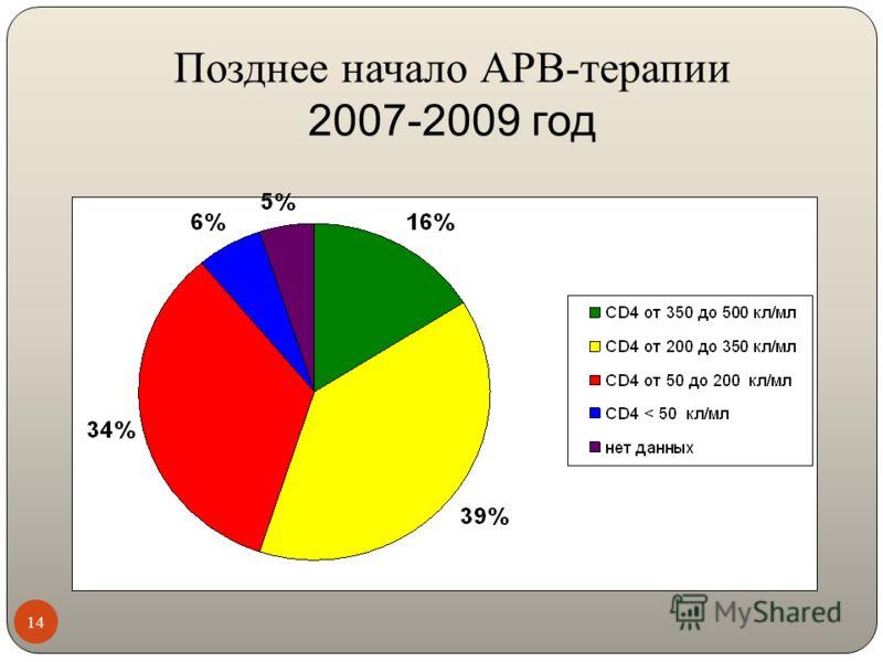Позднее начало АРВ-терапии 2007-2009 год 14