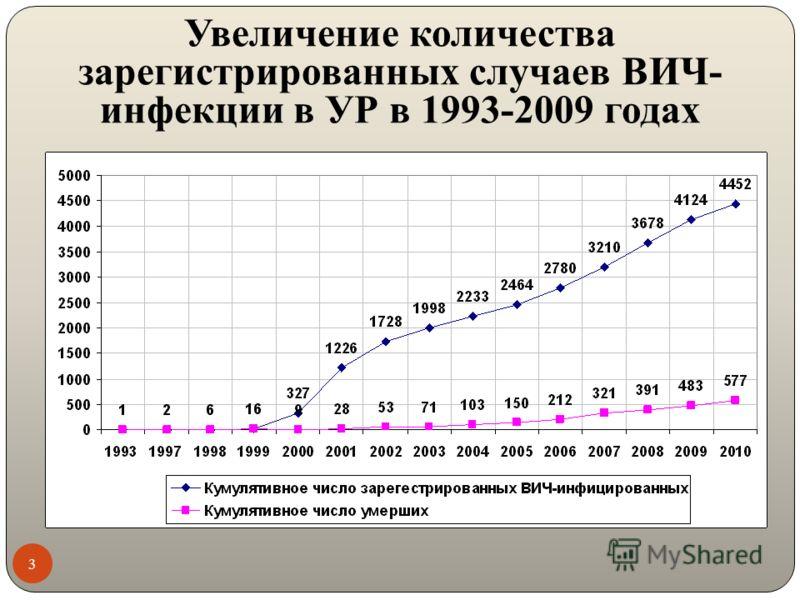 Увеличение количества зарегистрированных случаев ВИЧ- инфекции в УР в 1993-2009 годах 3