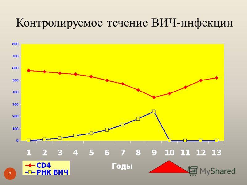 Контролируемое течение ВИЧ-инфекции 7