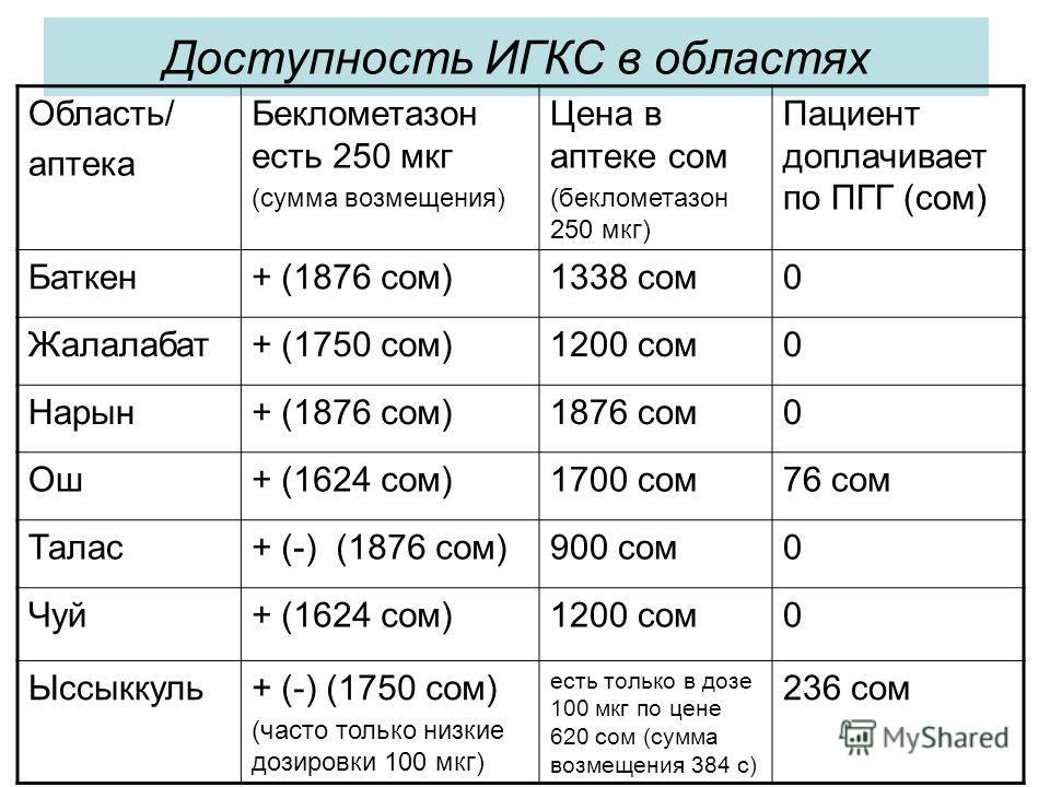 Доступность ИГКС в областях Область/ аптека Беклометазон есть 250 мкг (сумма возмещения) Цена в аптеке сом (беклометазон 250 мкг) Пациент доплачивает по ПГГ (сом) Баткен+ (1876 сом)1338 сом0 Жалалабат+ (1750 сом)1200 сом0 Нарын+ (1876 сом)1876 сом0 О