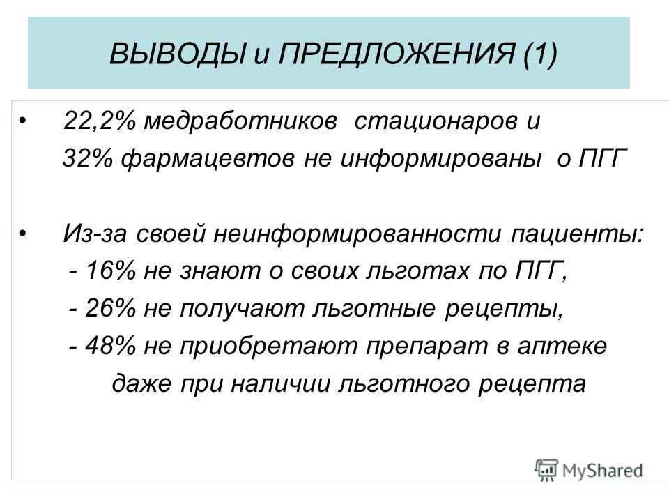 ВЫВОДЫ и ПРЕДЛОЖЕНИЯ (1) 22,2% медработников стационаров и 32% фармацевтов не информированы о ПГГ Из-за своей неинформированности пациенты: - 16% не знают о своих льготах по ПГГ, - 26% не получают льготные рецепты, - 48% не приобретают препарат в апт