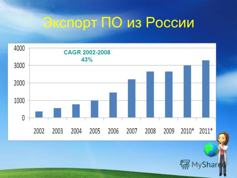 Экспорт ПО из России CAGR 2002-2008 43%