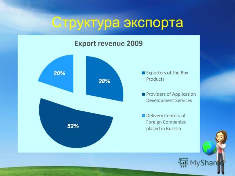 Структура экспорта 28% 20% 52%