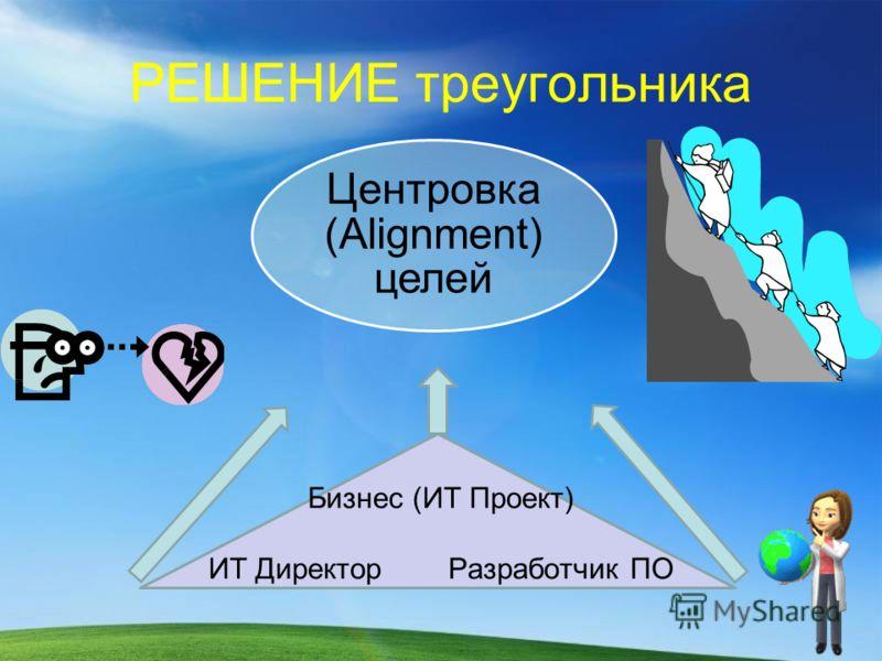 РЕШЕНИЕ треугольника Центровка (Alignment) целей Бизнес (ИТ Проект) ИТ Директор Разработчик ПО
