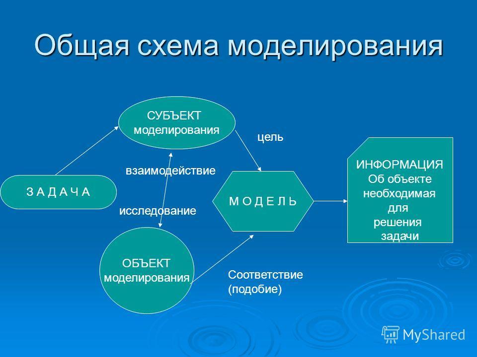 Общая схема моделирования З А
