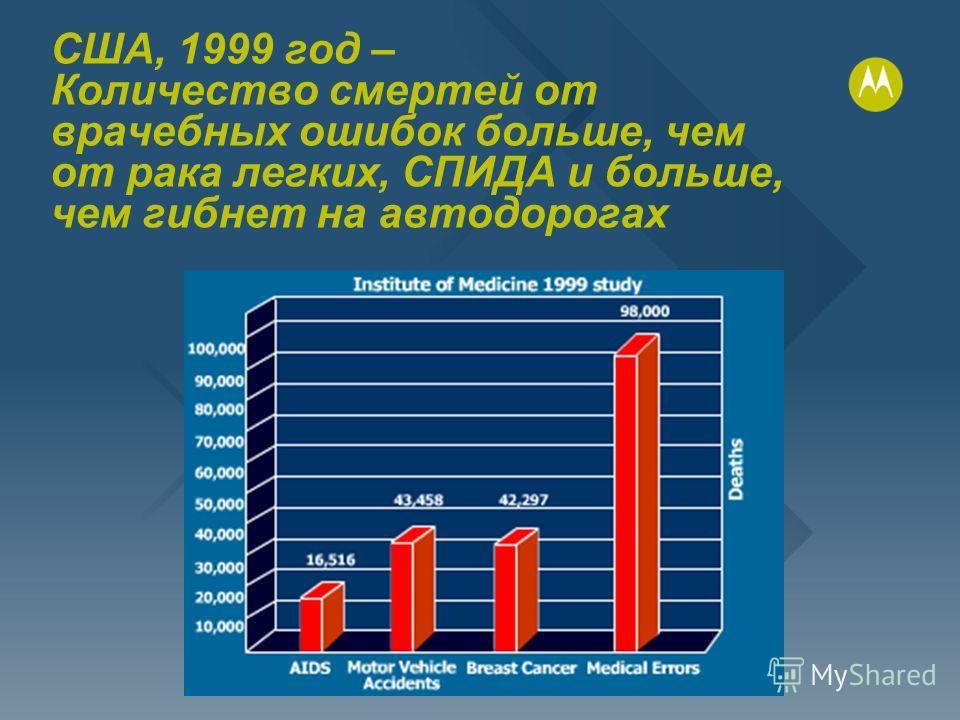 США, 1999 год – Количество смертей от врачебных ошибок больше, чем от рака легких, СПИДА и больше, чем гибнет на автодорогах