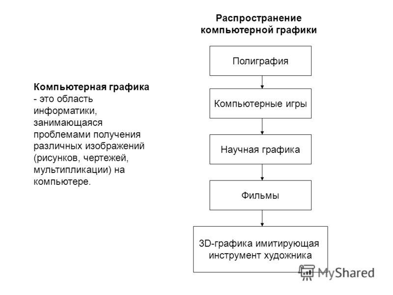Полиграфия Компьютерные игры Научная графика Фильмы 3D-графика имитирующая инструмент художника Компьютерная графика - это область информатики, занимающаяся проблемами получения различных изображений (рисунков, чертежей, мультипликации) на компьютере