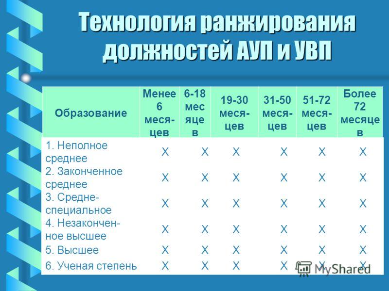Технология ранжирования должностей АУП и УВП Образование Менее 6 меся- цев 6-18 мес яце в 19-30 меся- цев 31-50 меся- цев 51-72 меся- цев Более 72 месяце в 1. Неполное среднее ХХХХХХ 2. Законченное среднее ХХХХХХ 3. Средне- специальное ХХХХХХ 4. Неза
