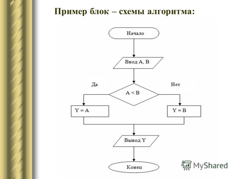Пример блок – схемы алгоритма: