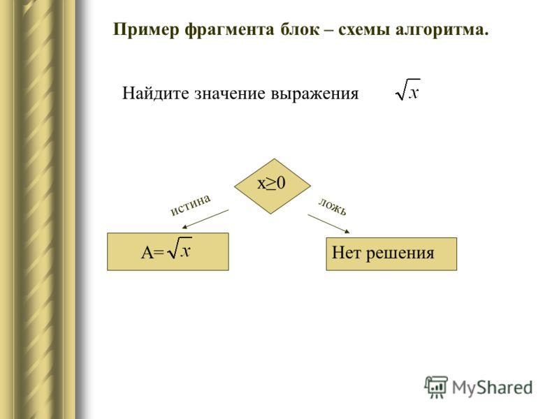 Найдите значение выражения Нет решения ложь истина А= х0 Пример фрагмента блок – схемы алгоритма.
