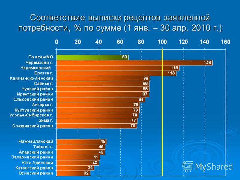 Соответствие выписки рецептов заявленной потребности, % по сумме (1 янв. – 30 апр. 2010 г.)