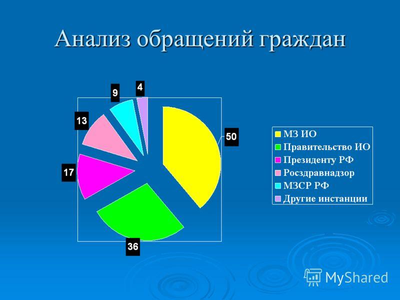 Анализ обращений граждан