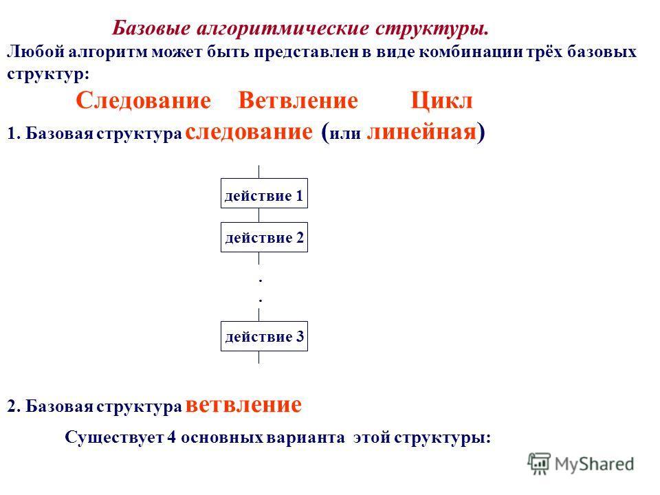 Базовые алгоритмические структуры. Любой алгоритм может быть представлен в виде комбинации трёх базовых структур: Следование Ветвление Цикл 1. Базовая структура следование ( или линейная) действие 1 действие 2. действие 3 2. Базовая структура ветвлен