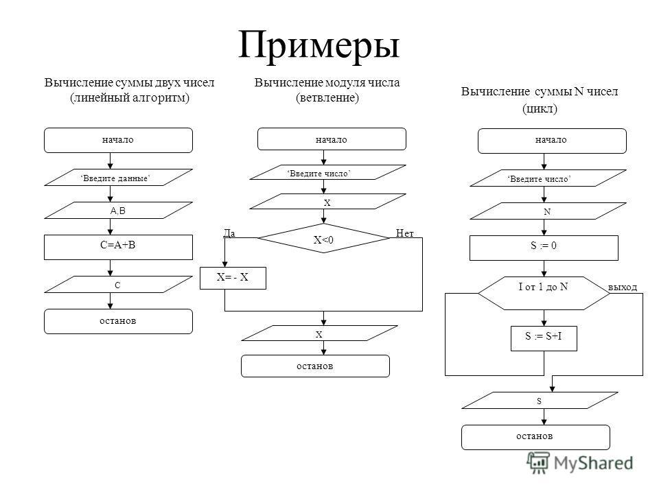 Примеры начало C=A+B останов Введите данные A,B C Вычисление суммы двух чисел (линейный алгоритм) начало Введите число X