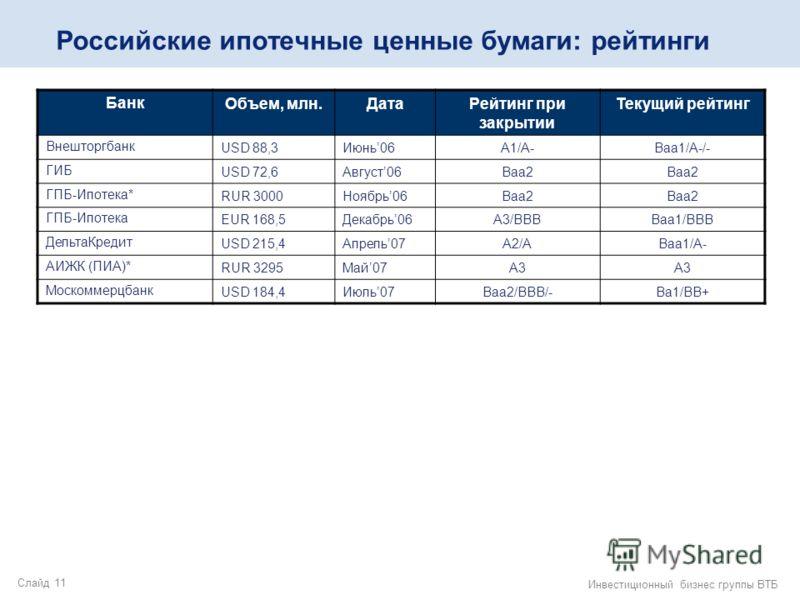 Слайд 11 Инвестиционный бизнес группы ВТБ Российские ипотечные ценные бумаги: рейтинги БанкОбъем, млн.ДатаРейтинг при закрытии Текущий рейтинг ВнешторгбанкUSD 88,3Июнь06А1/A-Ваа1/А-/- ГИБUSD 72,6Август06Ваа2 ГПБ-Ипотека*RUR 3000Ноябрь06Ваа2 ГПБ-Ипоте