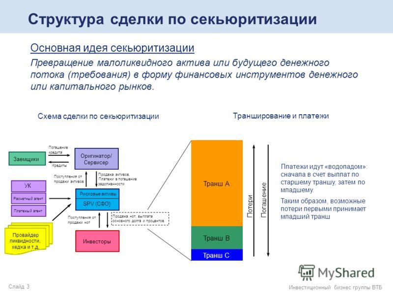 Слайд 3 Инвестиционный бизнес группы ВТБ Структура сделки по секьюритизации Основная идея секьюритизации Превращение малоликвидного актива или будущего денежного потока (требования) в форму финансовых инструментов денежного или капитального рынков. С