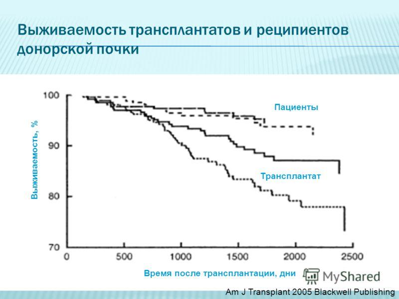 Выживаемость трансплантатов и реципиентов донорской почки Выживаемость, % Время после трансплантации, дни Пациенты Трансплантат Am J Transplant 2005 Blackwell Publishing