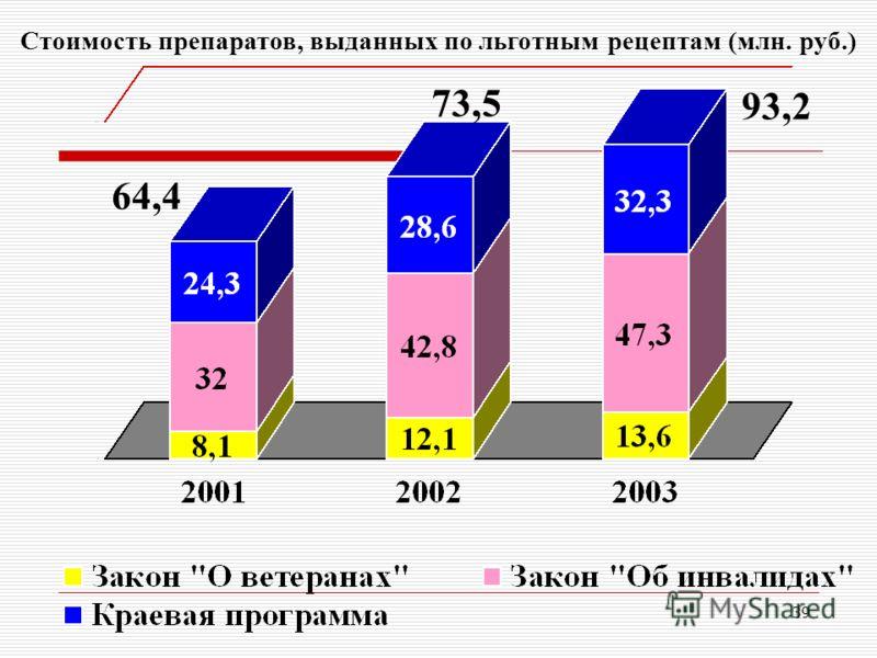 39 Стоимость препаратов, выданных по льготным рецептам (млн. руб.) 64,4 73,5 93,2