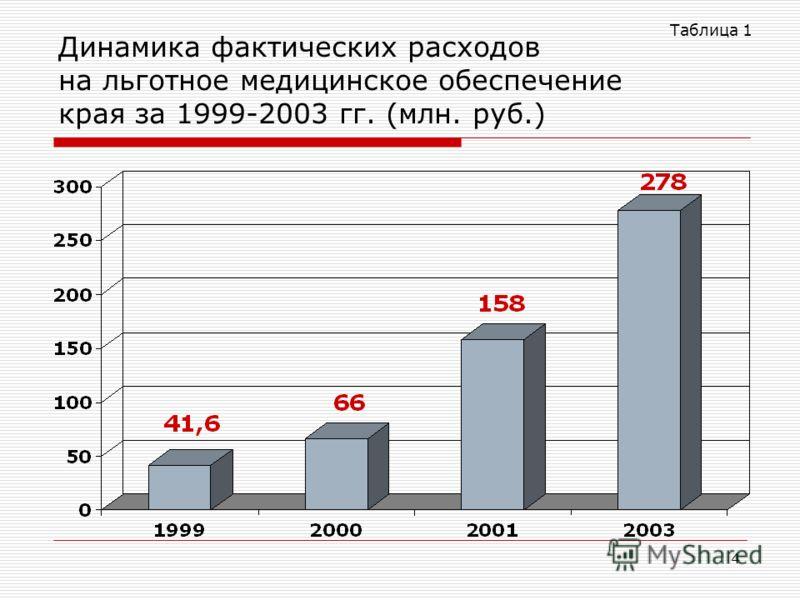 4 Динамика фактических расходов на льготное медицинское обеспечение края за 1999-2003 гг. (млн. руб.) Таблица 1