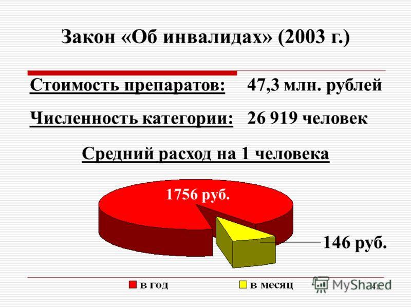 41 Закон «Об инвалидах» (2003 г.) Стоимость препаратов:47,3 млн. рублей Численность категории:26 919 человек Средний расход на 1 человека 1756 руб. 146 руб.