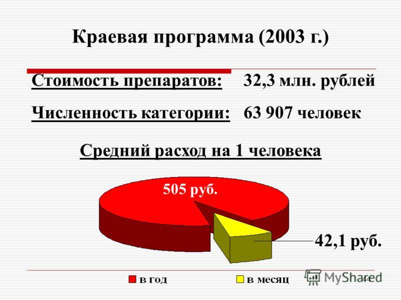 44 Краевая программа (2003 г.) Стоимость препаратов:32,3 млн. рублей Численность категории:63 907 человек Средний расход на 1 человека 505 руб. 42,1 руб.