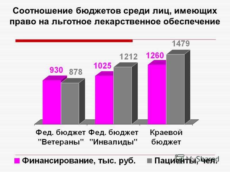 66 Соотношение бюджетов среди лиц, имеющих право на льготное лекарственное обеспечение