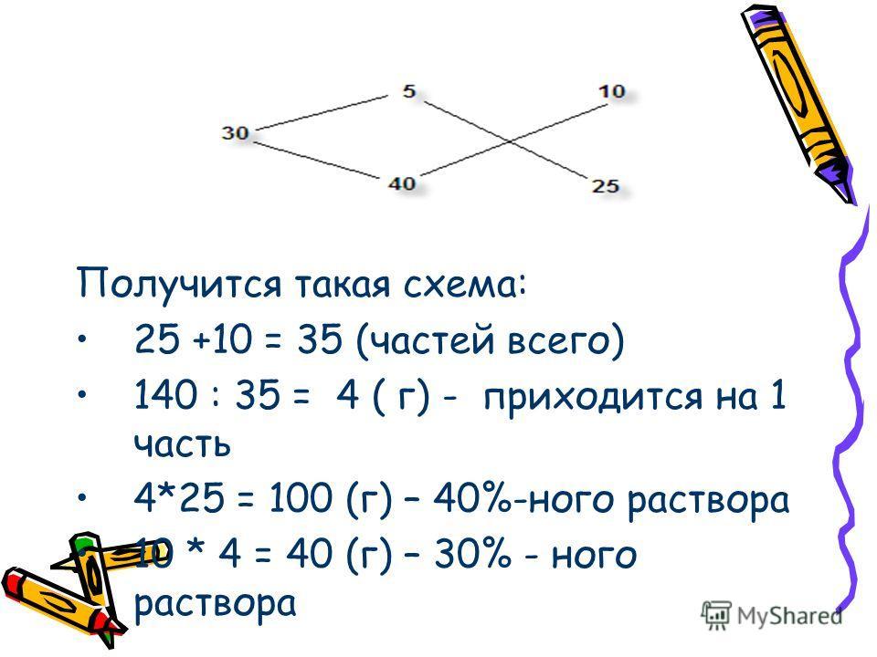 Получится такая схема: 25 +10 = 35 (частей всего) 140 : 35 = 4 ( г) - приходится на 1 часть 4*25 = 100 (г) – 40%-ного раствора 10 * 4 = 40 (г) – 30% - ного раствора