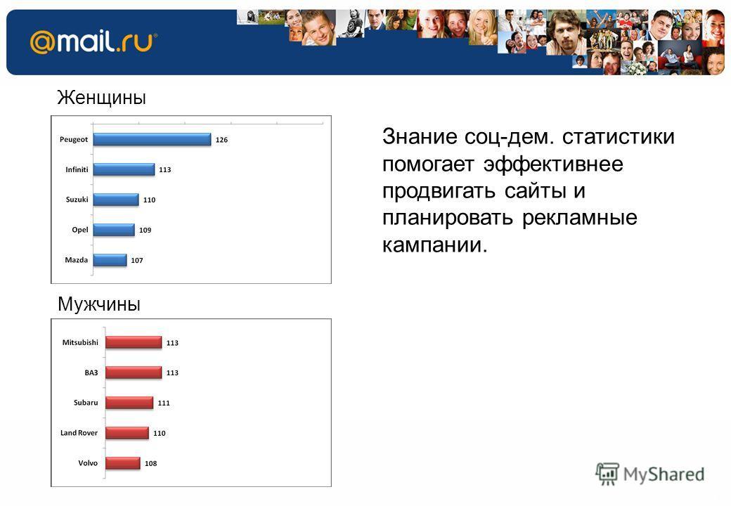 4 53.5% 60.0% 27.4% 46.5% 40.0% Знание соц-дем. статистики помогает эффективнее продвигать сайты и планировать рекламные кампании. Женщины Мужчины