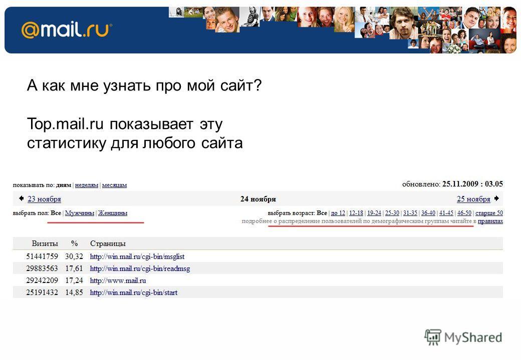7 53.5% 60.0% 27.4% 46.5% 40.0% А как мне узнать про мой сайт? Top.mail.ru показывает эту статистику для любого сайта