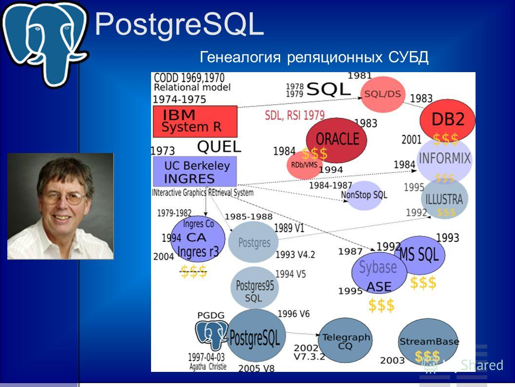 PostgreSQL Генеалогия реляционных СУБД