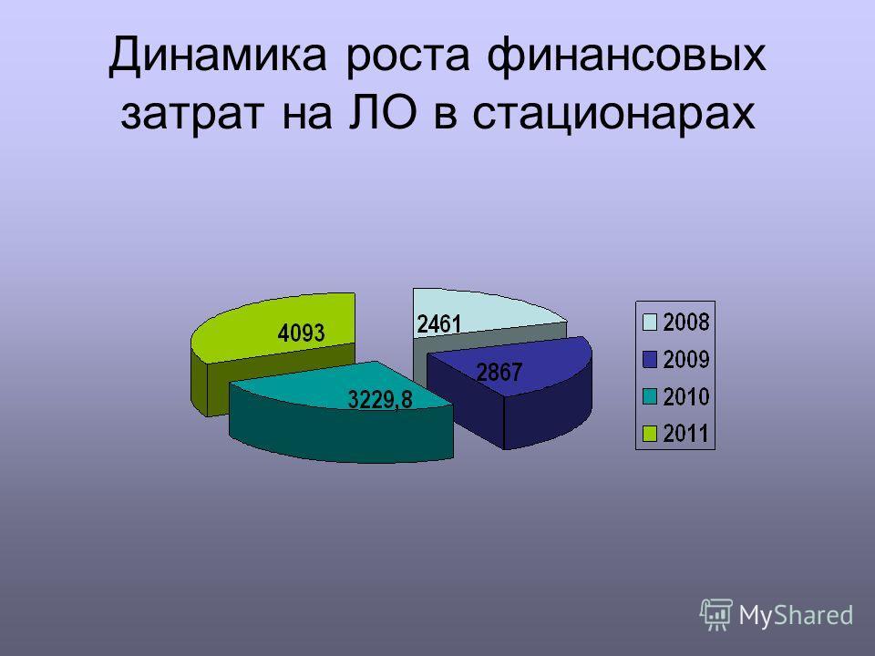 Динамика роста финансовых затрат на ЛО в стационарах