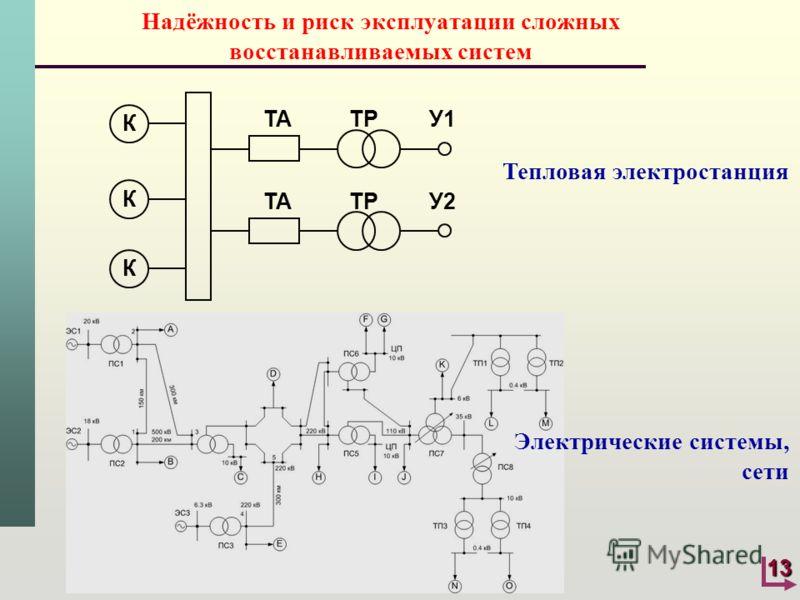 13 Надёжность и риск эксплуатации сложных восстанавливаемых систем Электрические системы, сети Тепловая электростанция К К К ТА ТР У1 ТА ТР У2