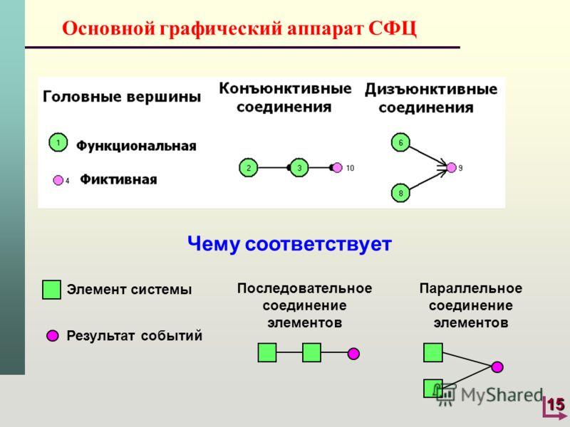 15 Основной графический аппарат СФЦ Чему соответствует Элемент системы Результат событий Последовательное соединение элементов Параллельное соединение элементов