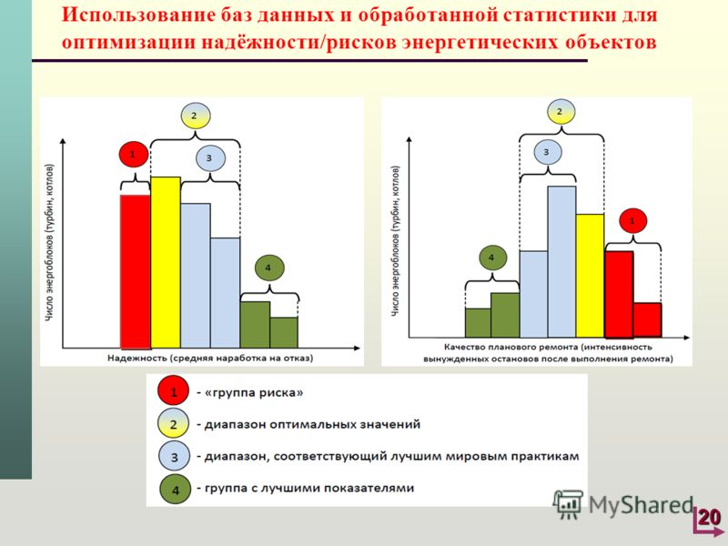 20 Использование баз данных и обработанной статистики для оптимизации надёжности/рисков энергетических объектов