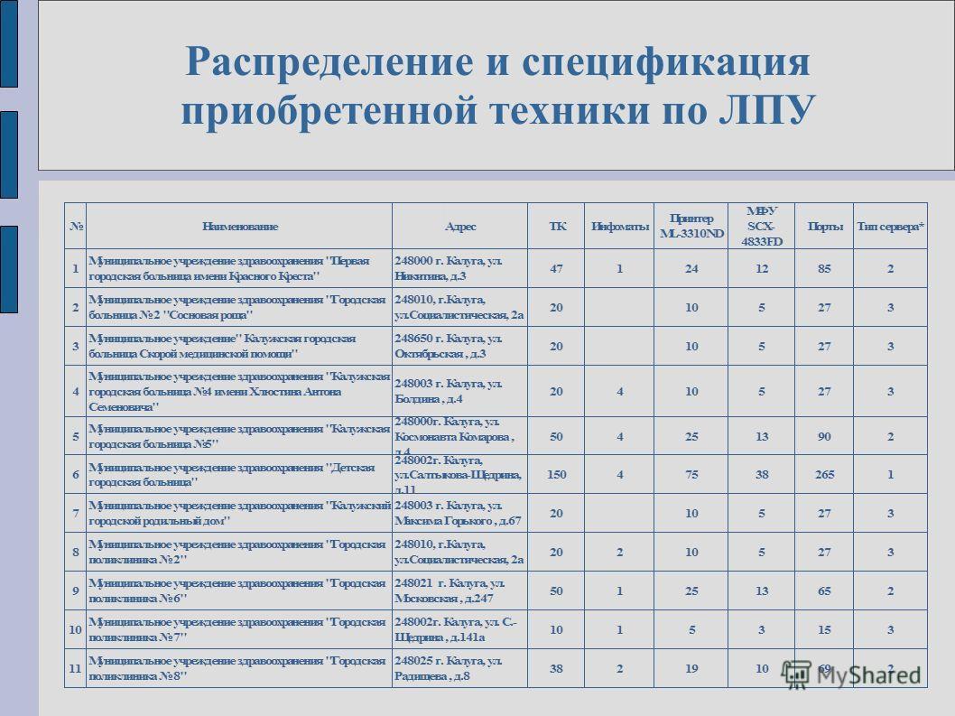 Распределение и спецификация приобретенной техники по ЛПУ