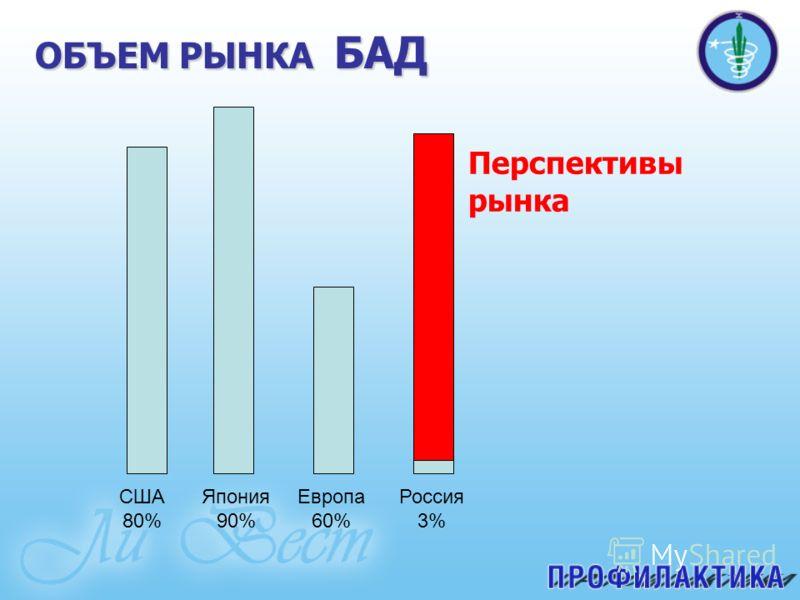 ОБЪЕМ РЫНКА БАД Перспективы рынка США 80% Япония 90% Европа 60% Россия 3%