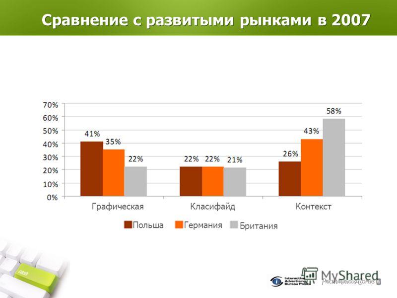Сравнение с развитыми рынками в 2007 ПольшаГермания Британия ГрафическаяКонтекстКласифайд